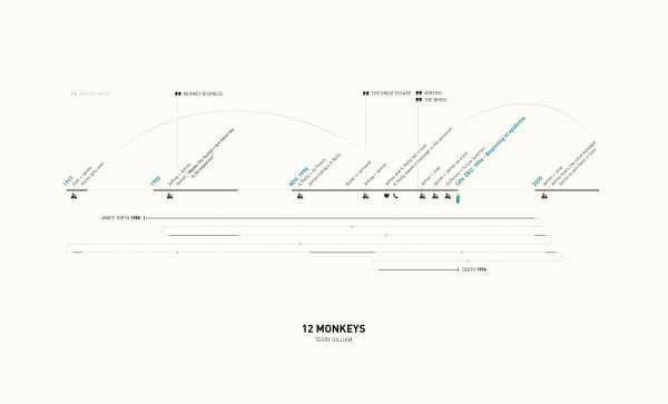 12-monkeys  – infographic
