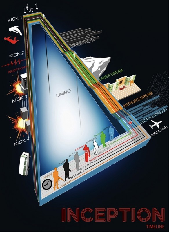 inception-timeline – infographic