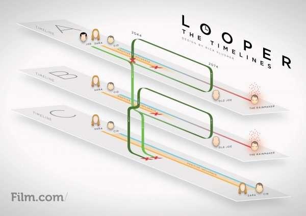 Looper – infographic