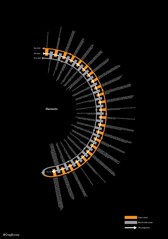memento-scene-timeline – infographic