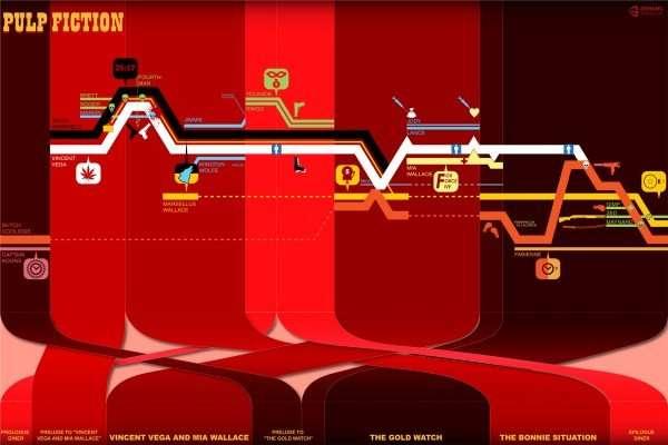 pulp-fiction-timeline – infographic